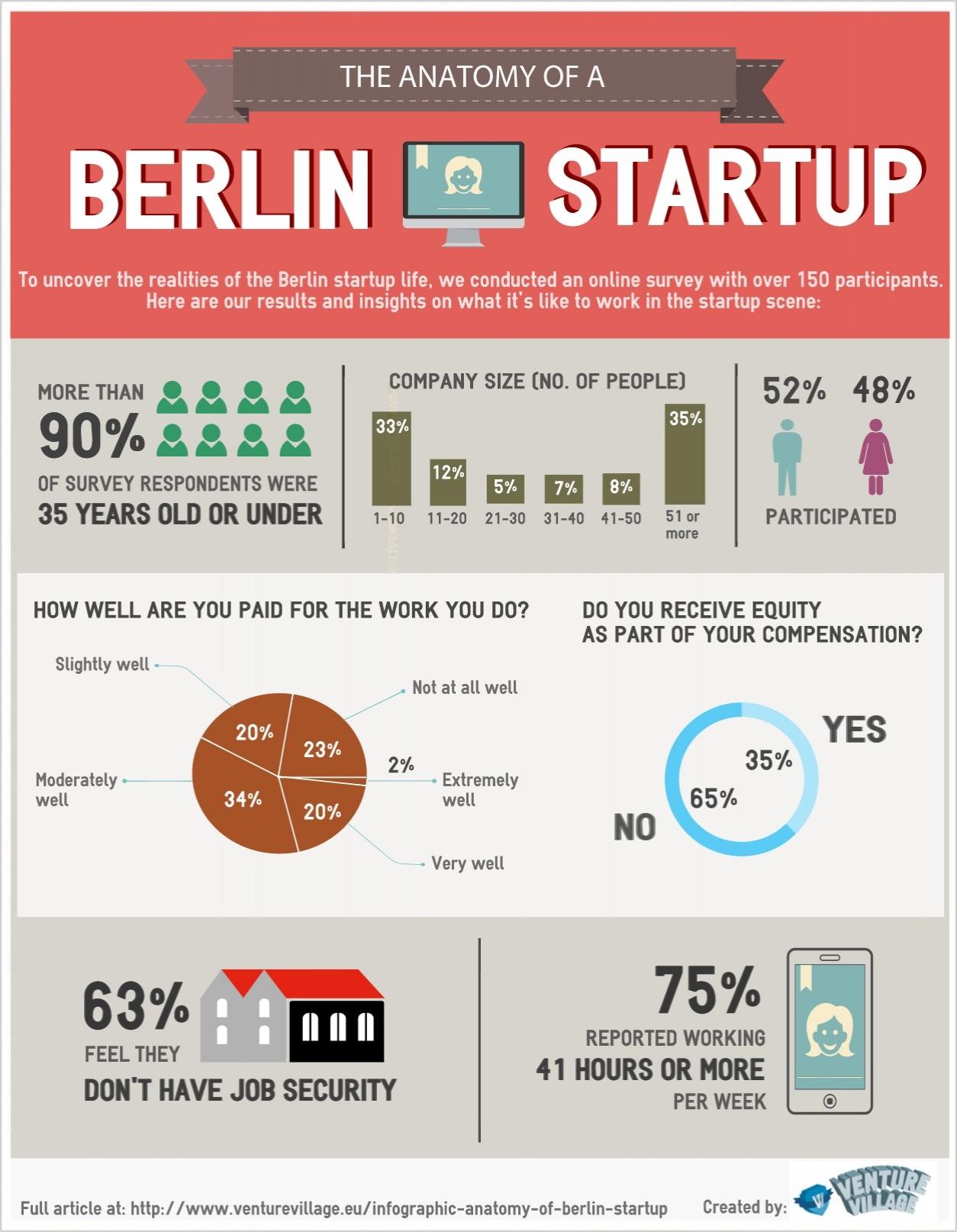 독일 베를린 스타트업 현장의 현실을 해석해 놓은 인포그래픽1)